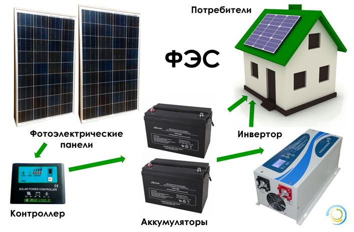 Что такое фотоэлектрическая станция или ФЭС?